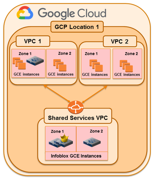 Infoblox and GCP™ - Expanding your Hybrid Cloud Grid and Integrations Overview