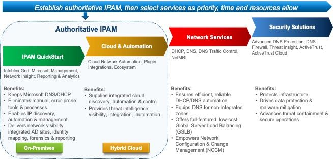 Authoritative IPAM: Where does it fit in the Plan?