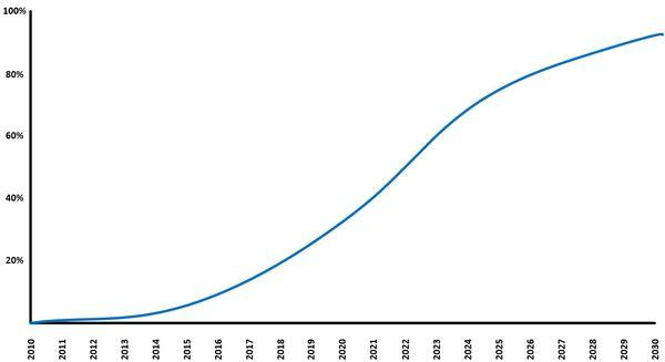 IPv6 over 20 years