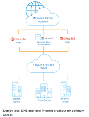 Network Connectivity for Office 365 and SaaS