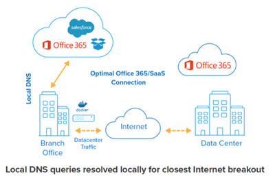 Optimizing Your Network for Office 365 and SaaS