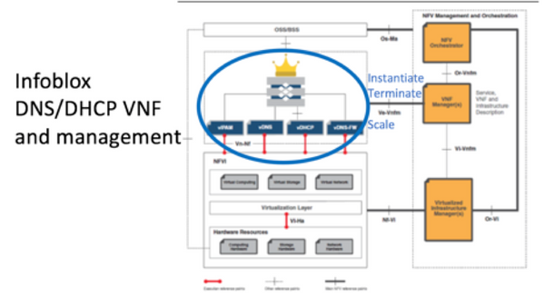 DNS/DHCP VNF Service Delivery and Element Management