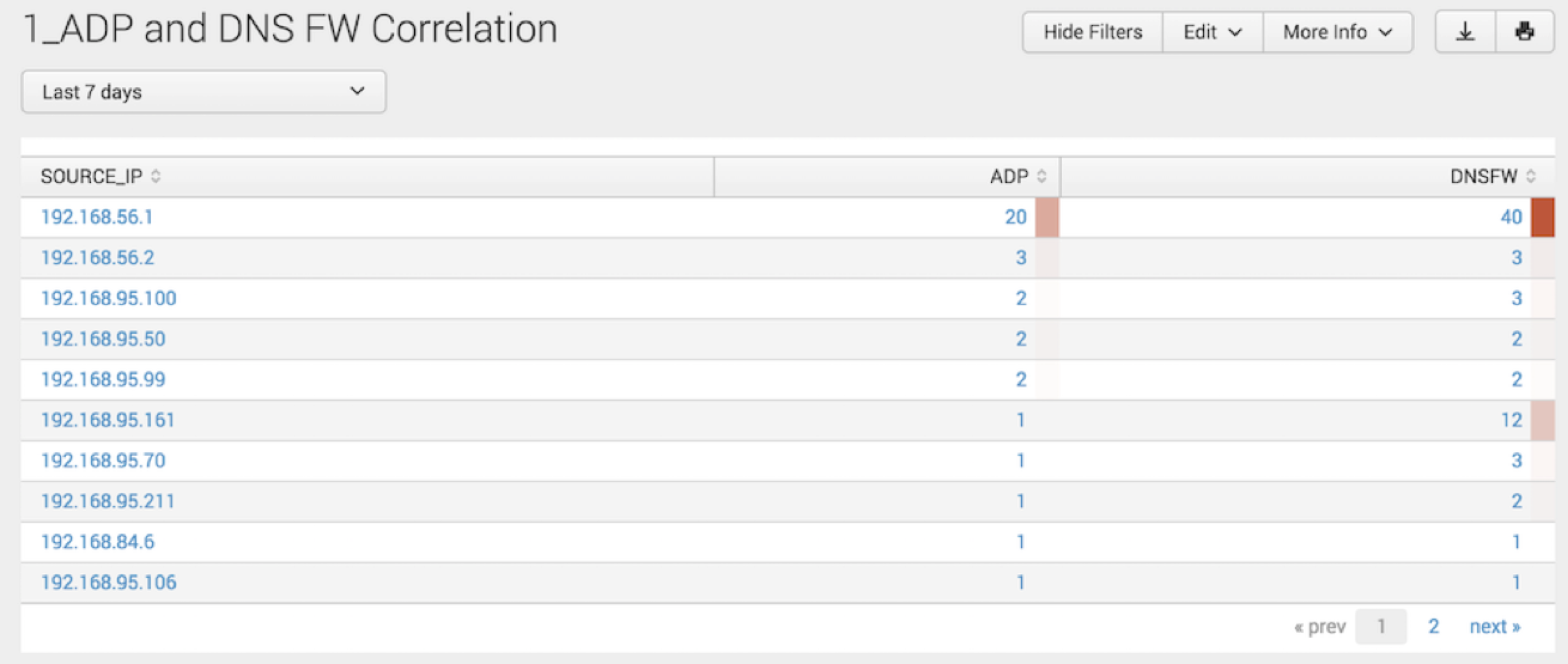 ADP DNS FW Correlation