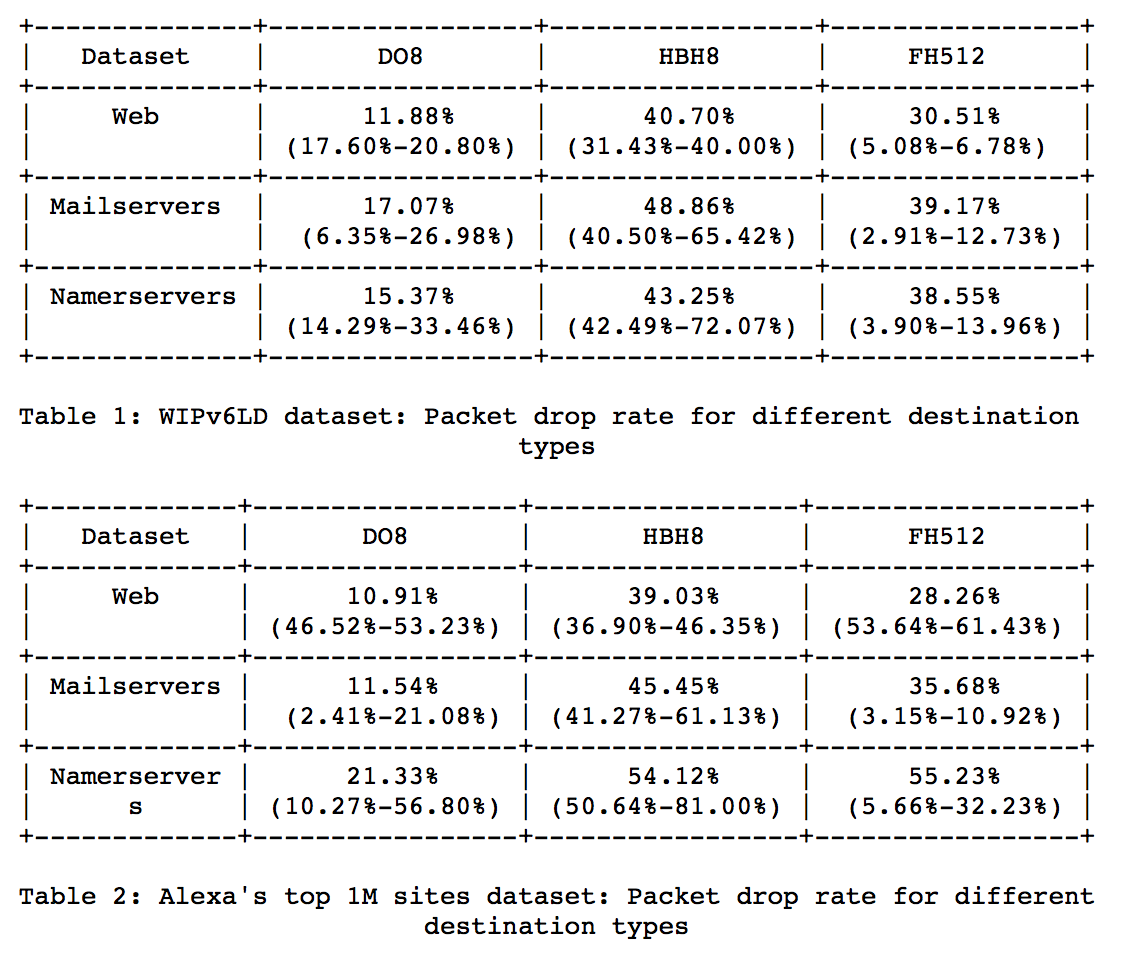 ASCII Data