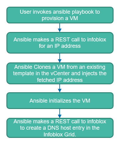 VM provisioning using Ansible and Infoblox