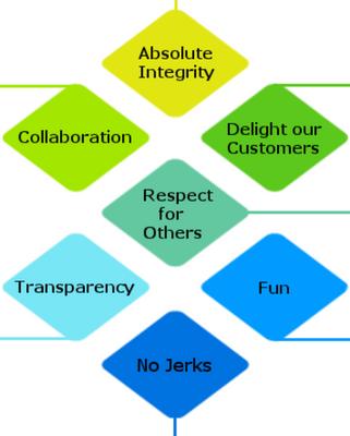 Bloxstar Values