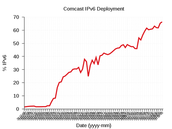 Comcast IPv6 Deployment