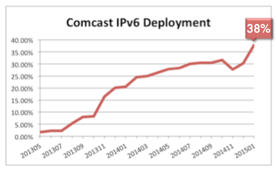 Comcast IPv6 Deployment graph 2015