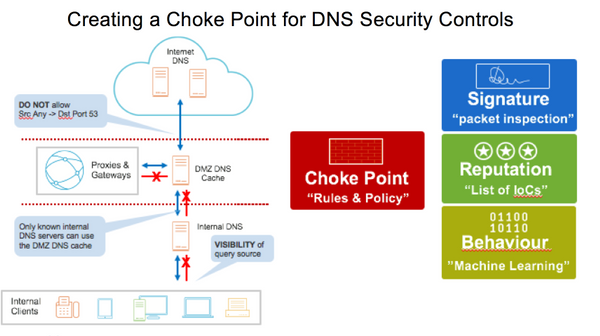 Creating a Choke Point for DNS Security Controls