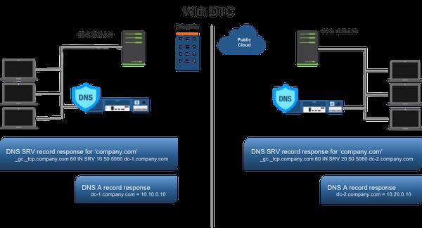 DNS Behavior with DTC
