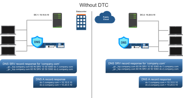 DNS Behavior without DTC