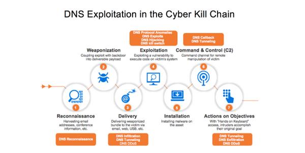 DNS Exploitation in the Cyber Kill Chain