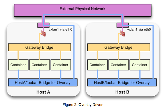 Figure 2: Overlay Driver