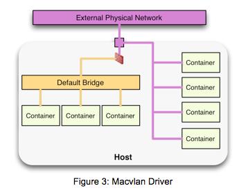 Figure 3: Macvlan Driver