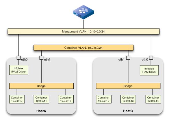 VLAN Network