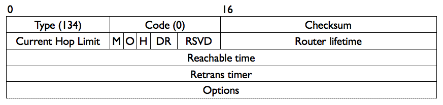 Figure 1: Router Advertisement (RA) message format