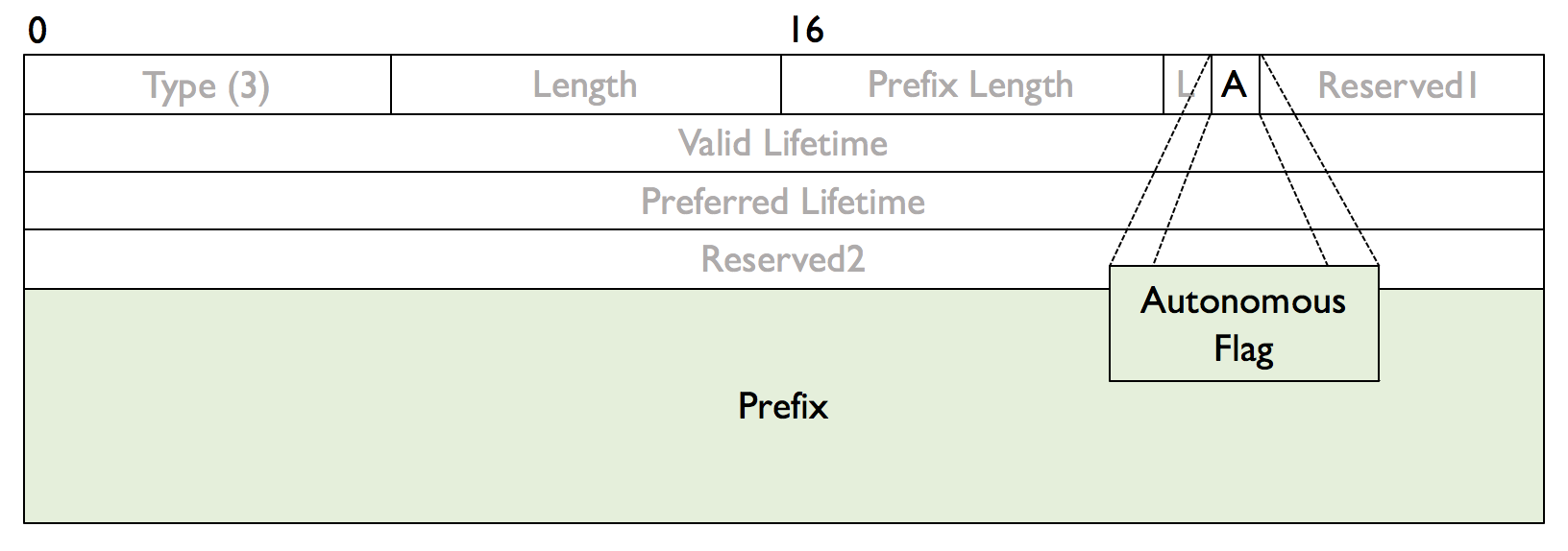 Figure 3: The A flag and Prefix fields of the Prefix Information Option