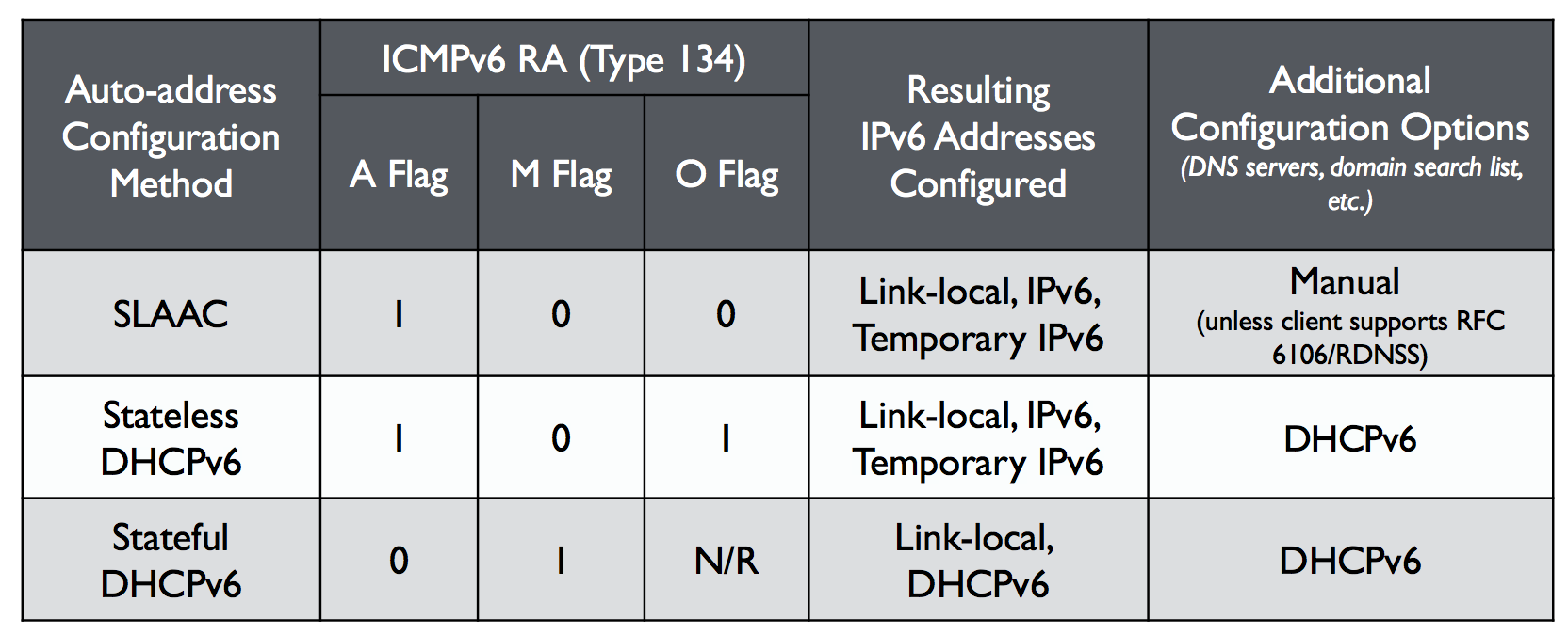Figure 4: Address Auto-configuration Router Advertisement flag settings