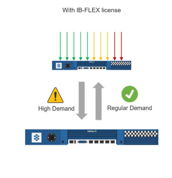 Network with IB-Flex