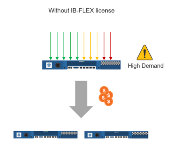 Network without IB-Flex