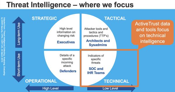 threat intelligence indicators