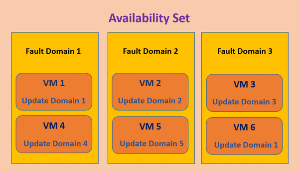 Infoblox and Microsoft Azure Availability Set