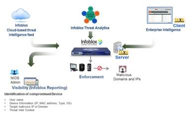 Infoblox Blox UI