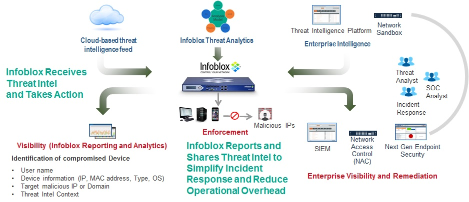 Infoblox Eco-system
