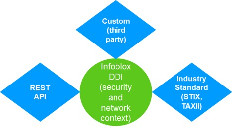 Infoblox Methods