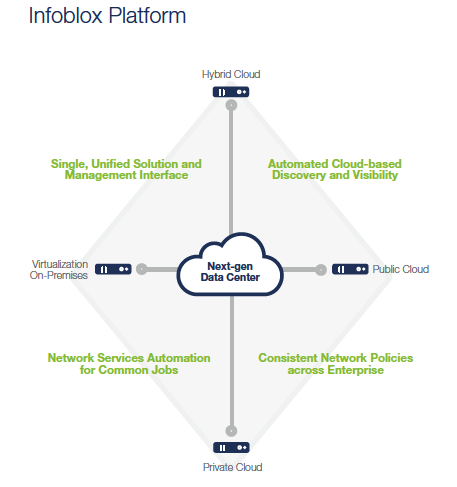 Infoblox Platform Visual