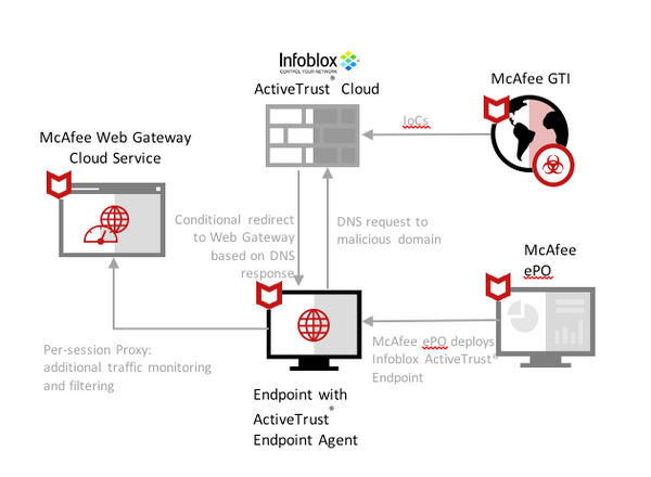 Infoblox with McAfee