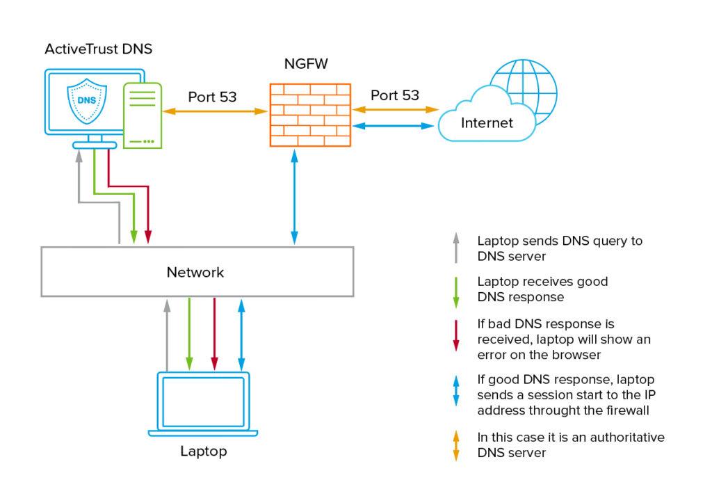 Integrate DNS Firewall and Next Generation Firewall