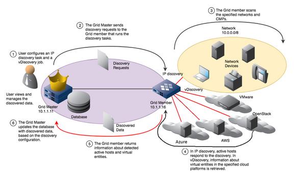 NIOS - IP Discovery Process