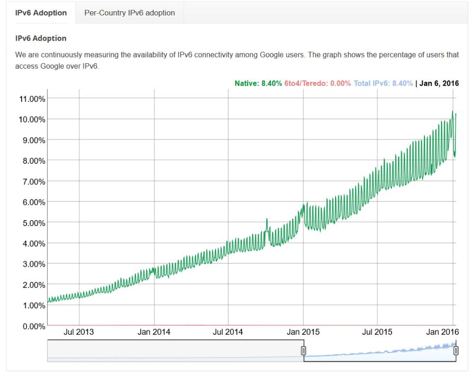 IPv6 Adoption Graph