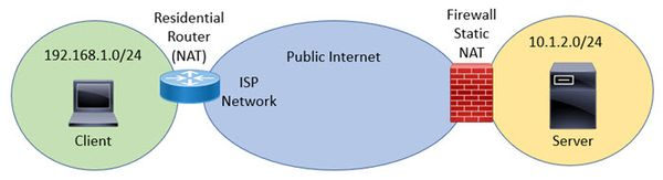 IPv4 Addresses only locally significant