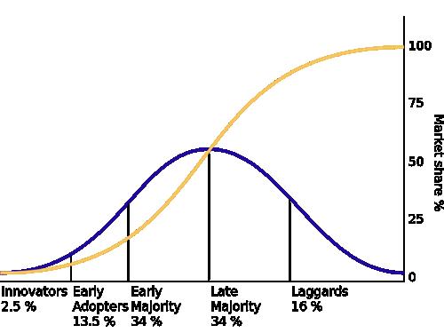 IPv6 - Diffusion of Innovations Graph