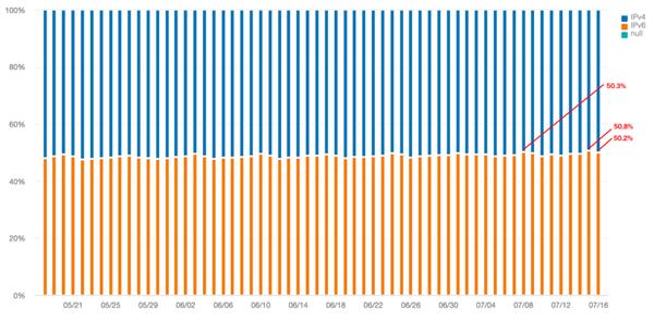IPv6 Milestones