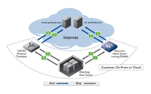 IPv6 Diagram