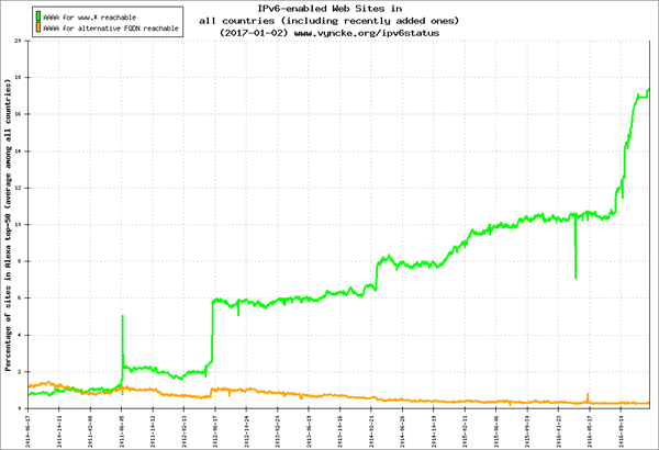 IPv6 chart about IPv6-enabled countries
