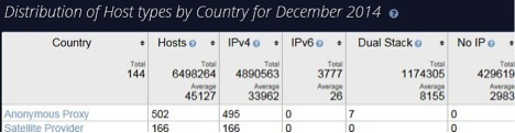 IPv6 Host Report