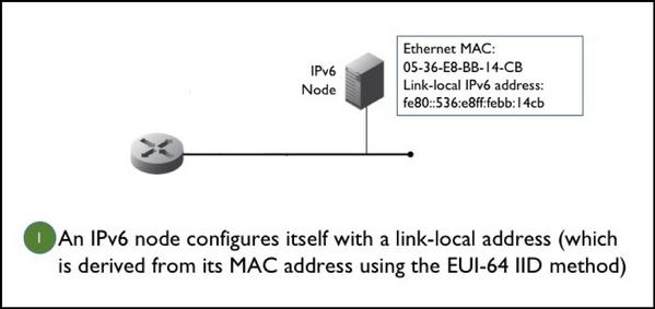 Figure 1. An IPv6 node configures itself with a link-local address.