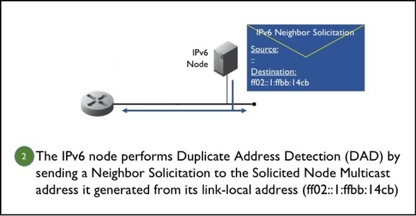 Figure 2. An IPv6 node performs Duplicate Address Detection (DAD).