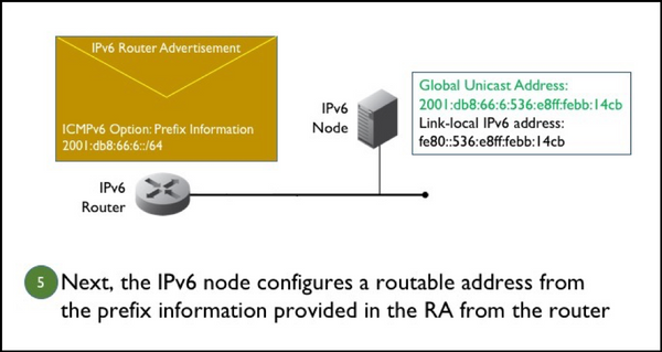 Figure 5. An IPv6 node configures its globally routable address.