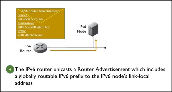Figure 4. An IPv6 router unicasts a Router Advertisement.
