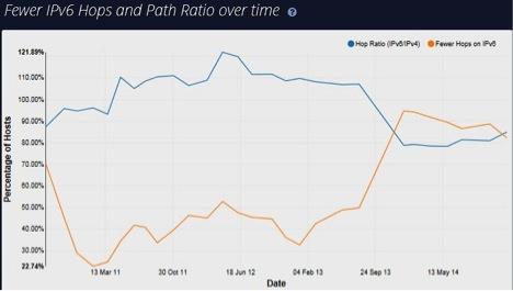 IPv6 Path Report Graph