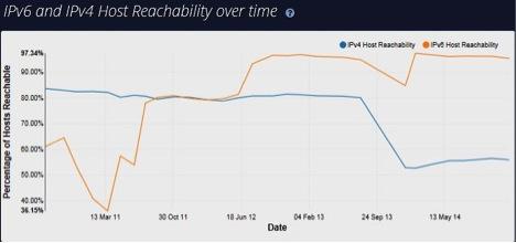 IPv6 Reachability Chart