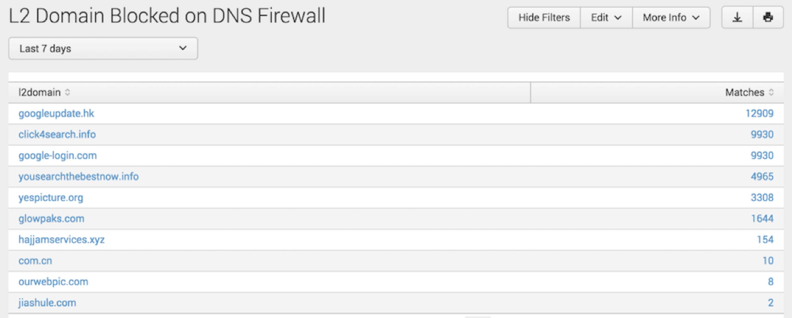 L2 Domain Blocked on DNS Firewall