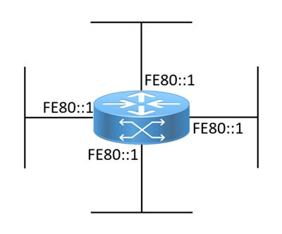 Link-Local IPv6 addresses visual