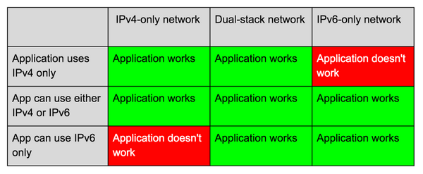 Dual Stack Network