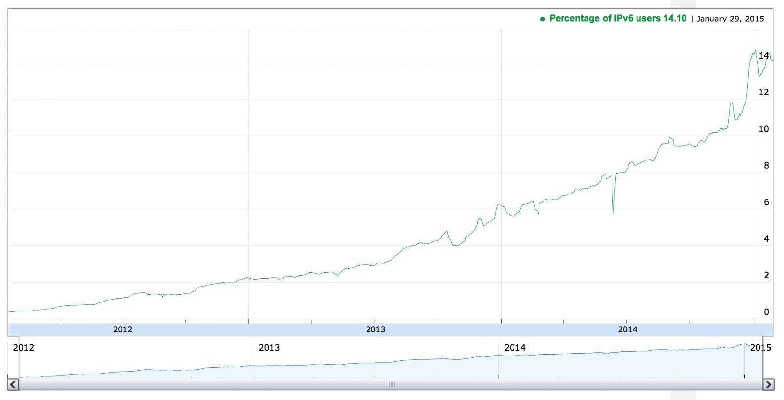Percentage of IPv6 Users - 2015